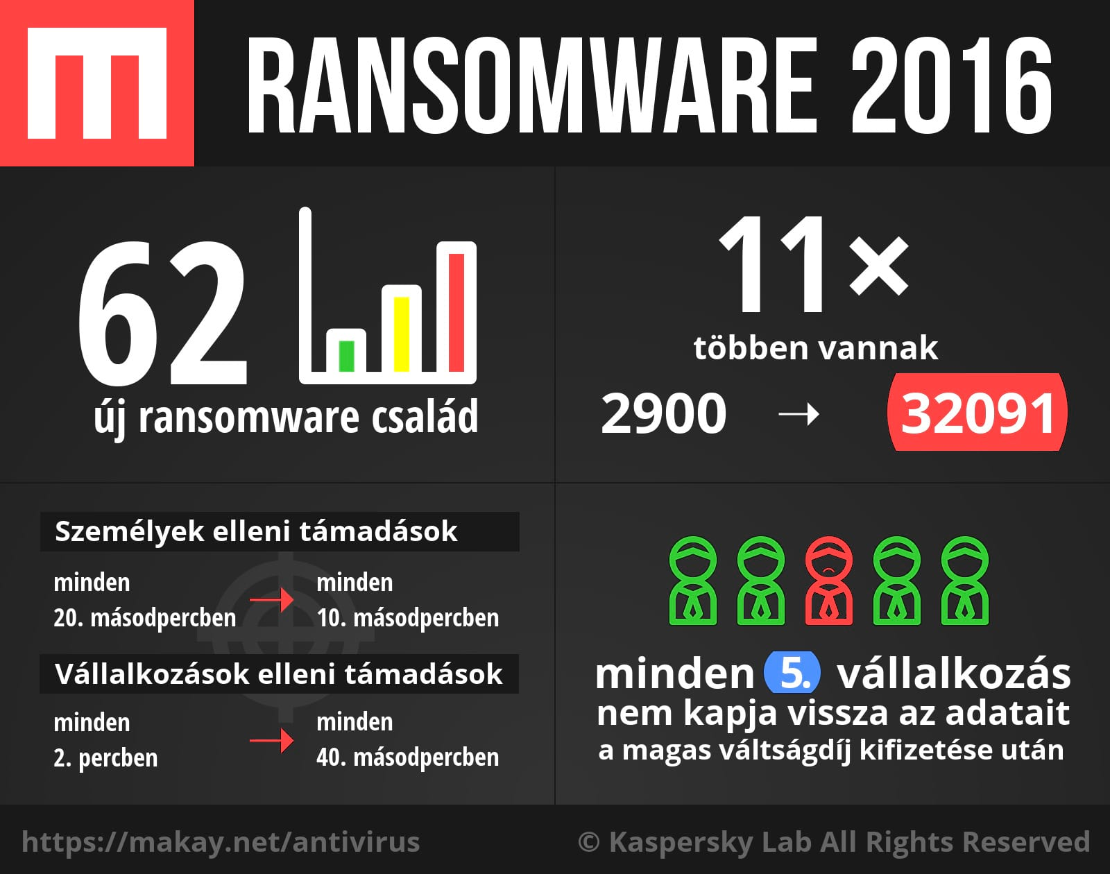 Ransomware 2016